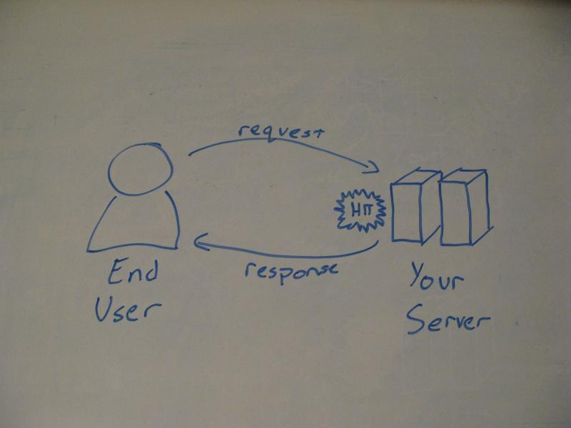 Server-side analytics diagram